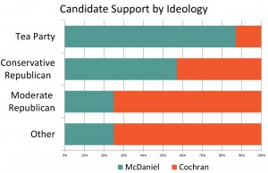 Candidate Support by Ideology2