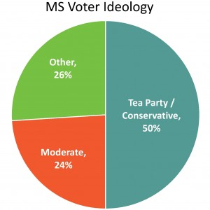 Voter Ideology